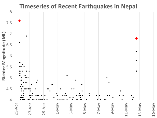 Time-series plot of earthquake and aftershock data.